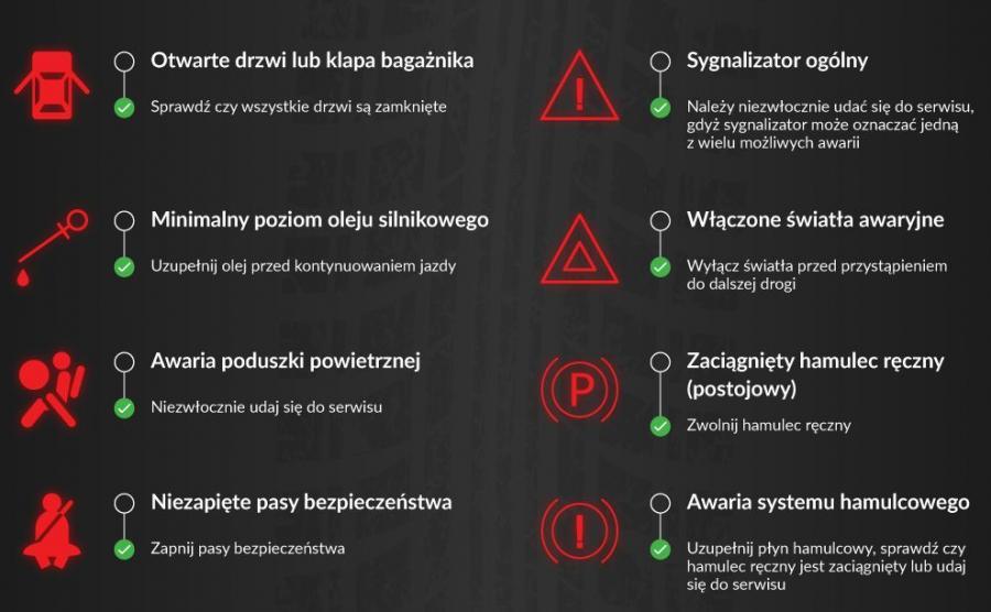 Co Oznaczaja Kontrolki W Samochodzie Zobacz Zanim Zepsujesz Silnik