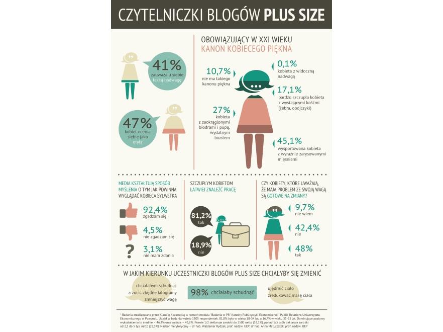 Badanie czytelniczek blogów o tematyce plus size