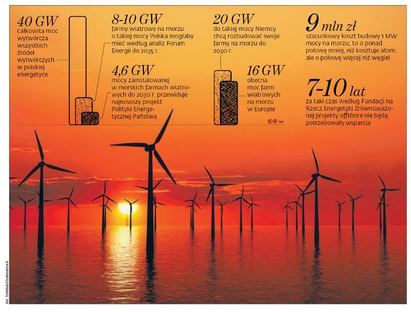 Farma wiatrowa na Bałtyku