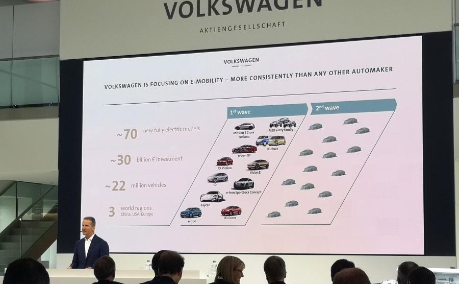 Do 2028 roku Grupa Volkswagen wyprodukuje 22 mln samochodów elektrycznych