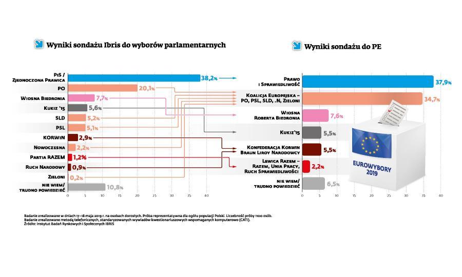 Wybory  do PE - wyniki sondażu