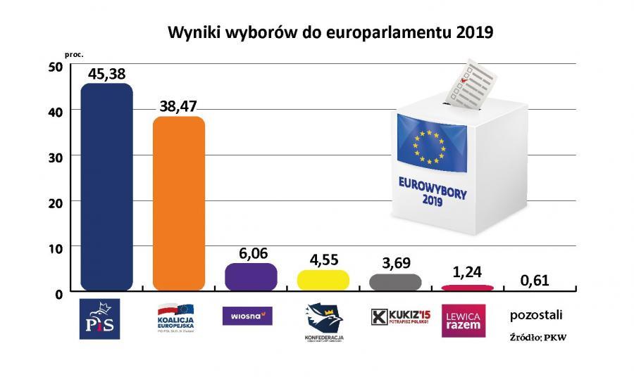 Ostateczne wyniki wyborów do PE2019