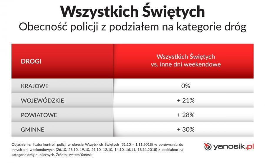 Więcej policji na drogach wojewódzkich, powiatowych i gminnych
