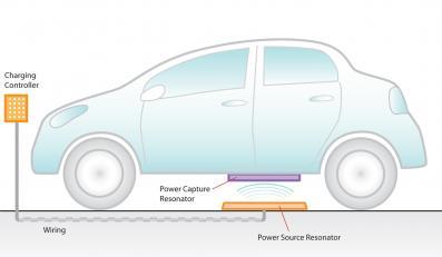 Oto technologia bez kabli do twojego auta
