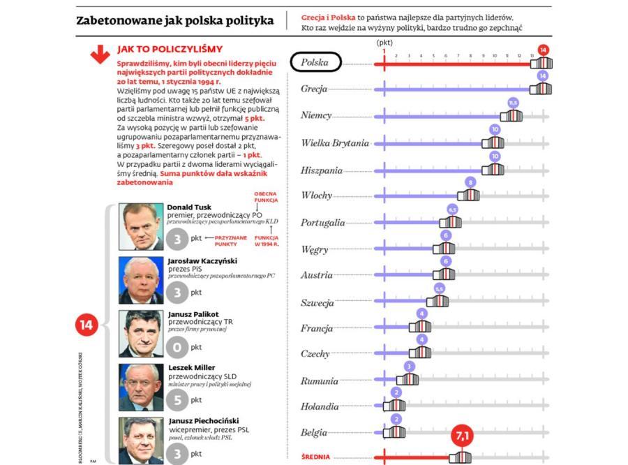 Zabetonowana polska scena polityczna. INFOGRAFIKA
