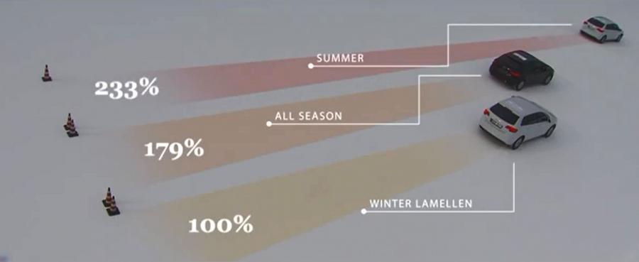 Pierwszy śnieg Zobacz Które Opony Całoroczne Są Najlepsze I